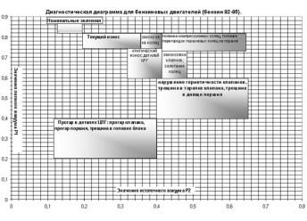 Диагностика износа ЦПГ